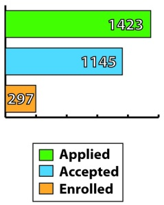 For the 2009-2010 academic year, out of the 1,423 students who applied to Transylvania, 1,145 were accepted and 297 enrolled.